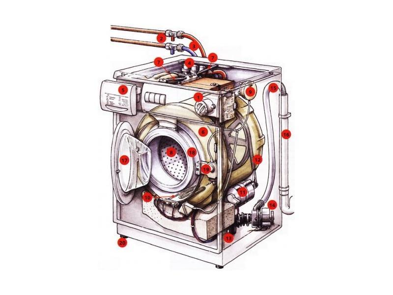 то, как устроена стиральная машина фото в разрезе утвержденном правительством